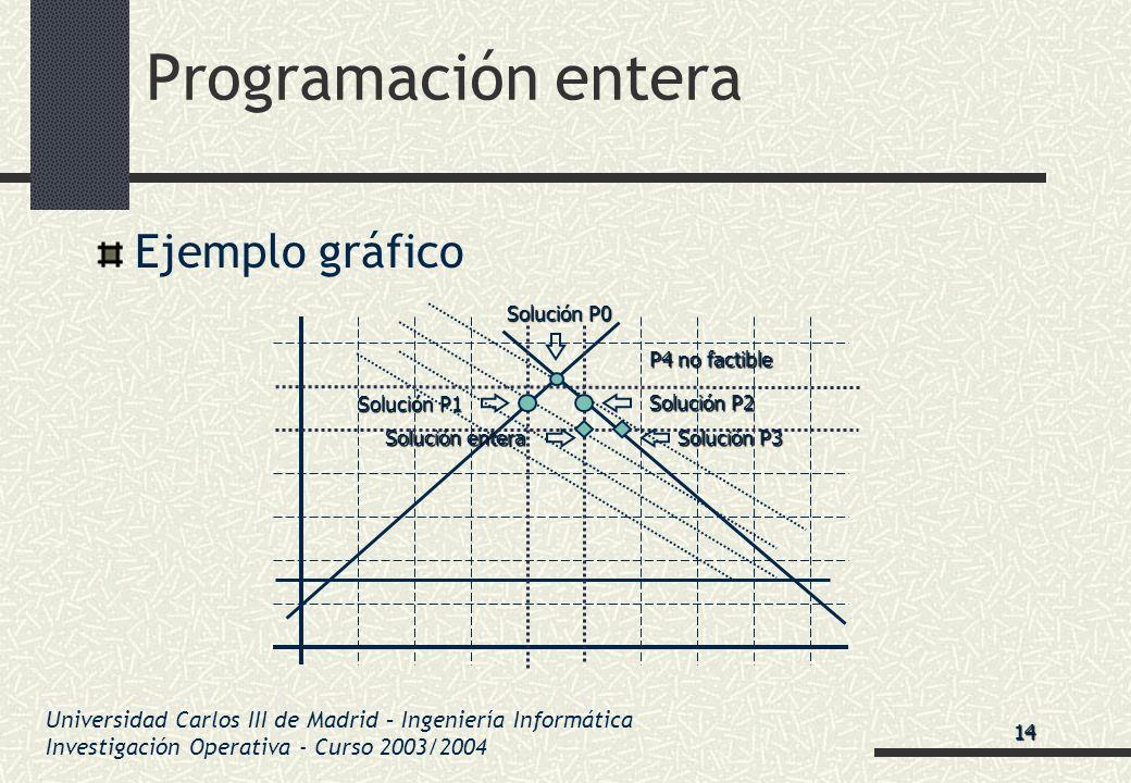 Universidad Carlos III de Madrid – Ingeniería Informática Investigación Operativa - Curso 2003/2004 Programación entera Ejemplo gráfico Solución P0 So