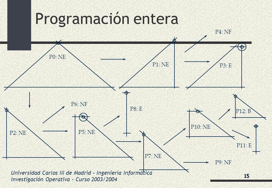Universidad Carlos III de Madrid – Ingeniería Informática Investigación Operativa - Curso 2003/2004 Programación entera P0: NE P3: E P4: NF P2: NE P1: