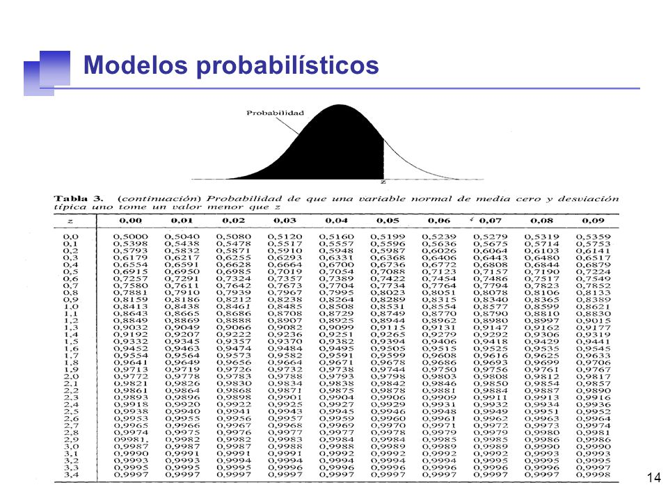 14 Modelos probabilísticos