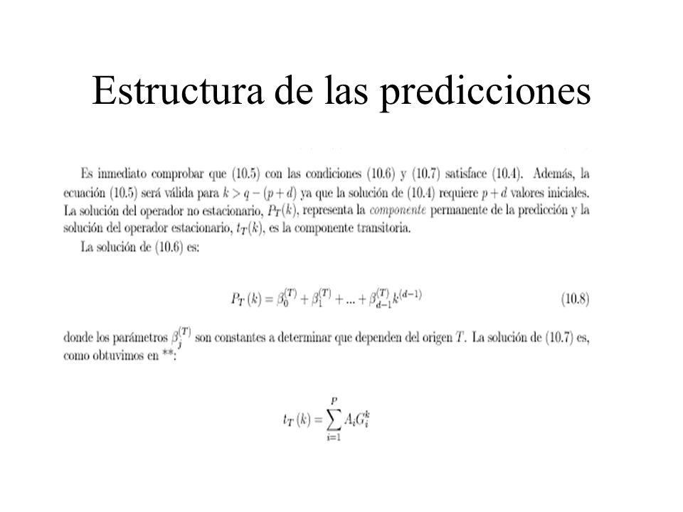 Nota La solución de (1-aB)x t =0 es x t = ax t-1 que se verifica si x t =a t En efecto, si x t-1 =a t-1 entonces x t =a t Conclusión: la solución es x t =a t donde a -1 es la solución de (1-aB) =0 visto como ecuación en B