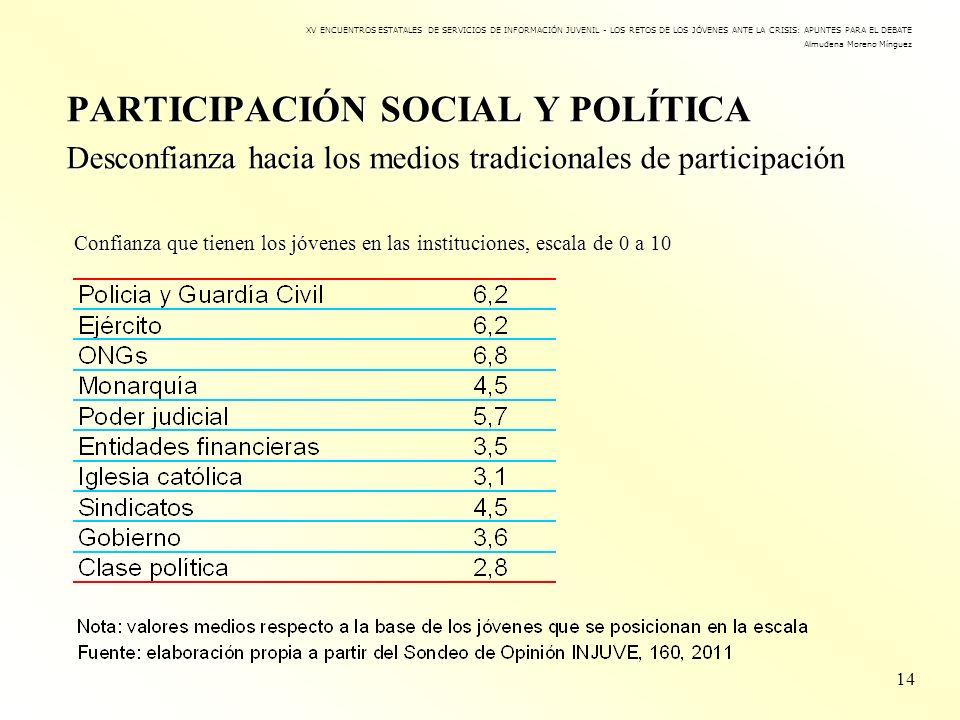 PARTICIPACIÓN SOCIAL Y POLÍTICA Desconfianza hacia los medios tradicionales de participación 14 XV ENCUENTROS ESTATALES DE SERVICIOS DE INFORMACIÓN JU
