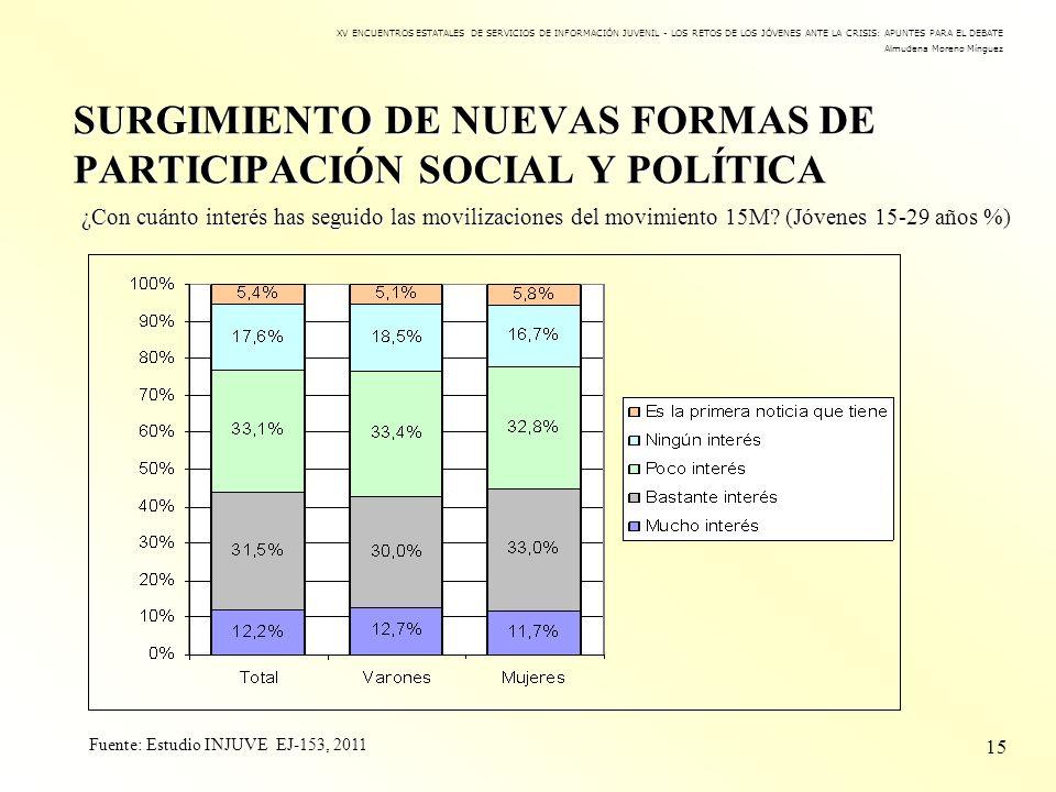 SURGIMIENTO DE NUEVAS FORMAS DE PARTICIPACIÓN SOCIAL Y POLÍTICA 15 XV ENCUENTROS ESTATALES DE SERVICIOS DE INFORMACIÓN JUVENIL - LOS RETOS DE LOS JÓVE