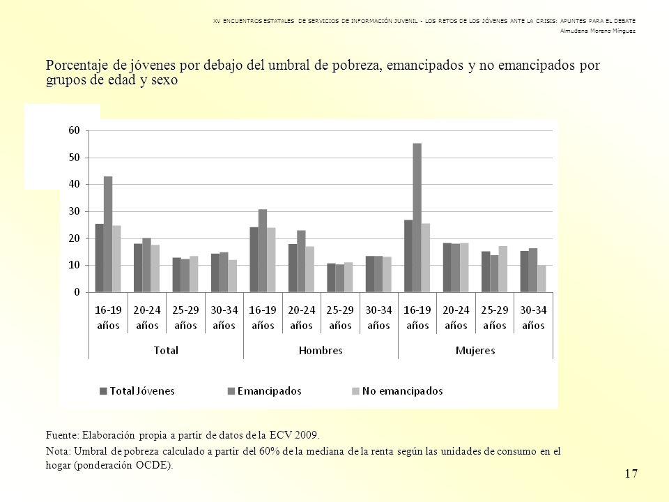 Porcentaje de jóvenes por debajo del umbral de pobreza, emancipados y no emancipados por grupos de edad y sexo 17 XV ENCUENTROS ESTATALES DE SERVICIOS