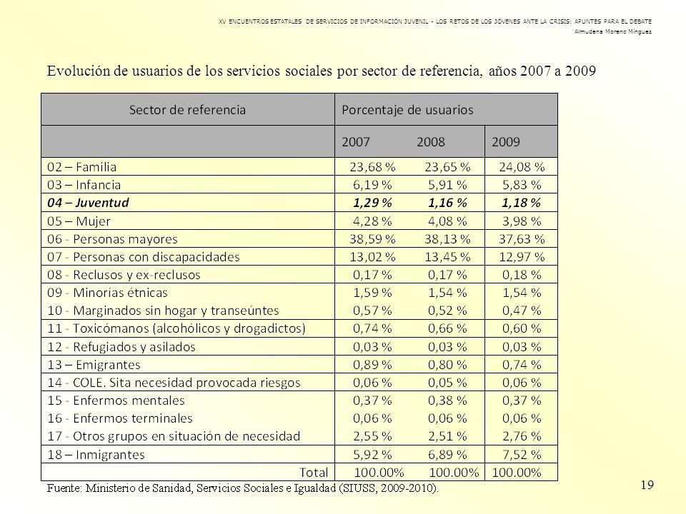Evolución de usuarios de los servicios sociales por sector de referencia, años 2007 a 2009 19 XV ENCUENTROS ESTATALES DE SERVICIOS DE INFORMACIÓN JUVE