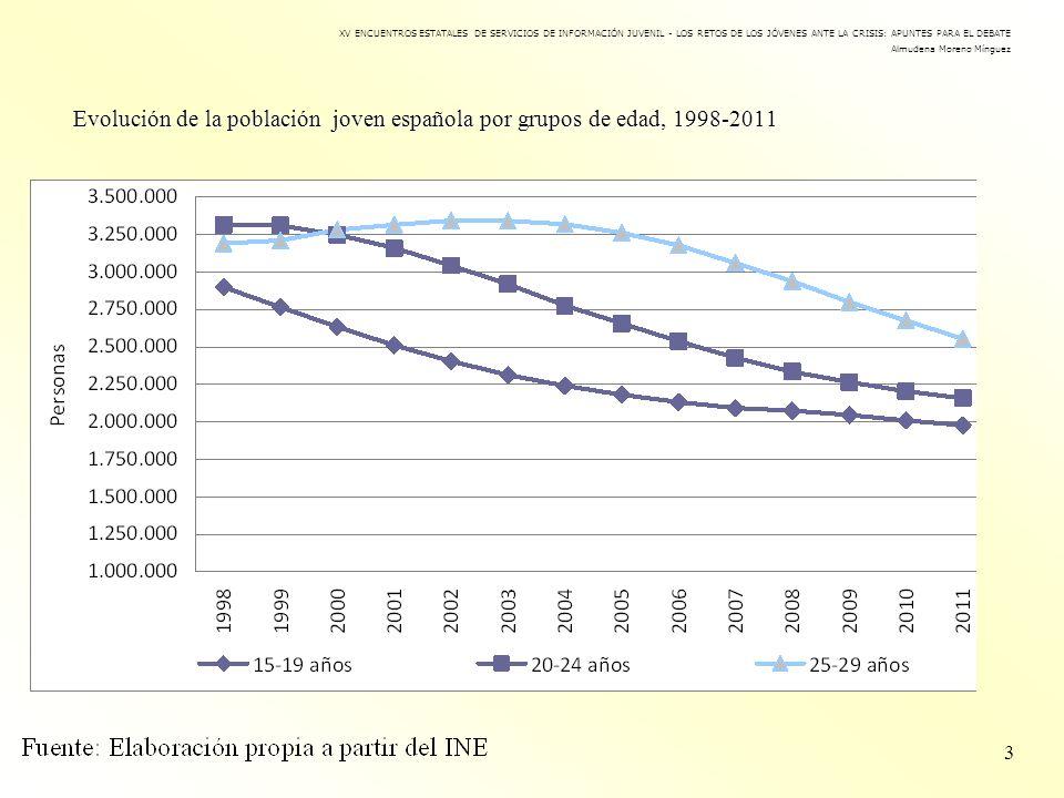 Evolución de la población joven española por grupos de edad, 1998-2011 3 XV ENCUENTROS ESTATALES DE SERVICIOS DE INFORMACIÓN JUVENIL - LOS RETOS DE LO