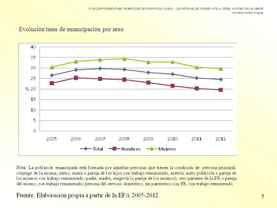Evolución tasas de emancipación por sexo 5 XV ENCUENTROS ESTATALES DE SERVICIOS DE INFORMACIÓN JUVENIL - LOS RETOS DE LOS JÓVENES ANTE LA CRISIS: APUN