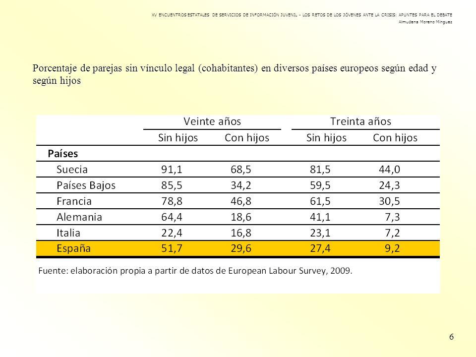Porcentaje de parejas sin vínculo legal (cohabitantes) en diversos países europeos según edad y según hijos 6 XV ENCUENTROS ESTATALES DE SERVICIOS DE