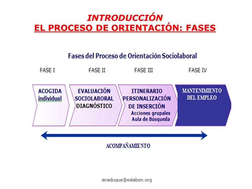 INTRODUCCIÓN EL PROCESO DE ORIENTACIÓN: FASES anaduque@eslabon.org