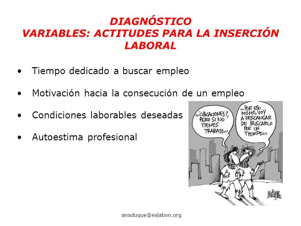 Tiempo dedicado a buscar empleo Motivación hacia la consecución de un empleo Condiciones laborables deseadas Autoestima profesional DIAGNÓSTICO VARIAB