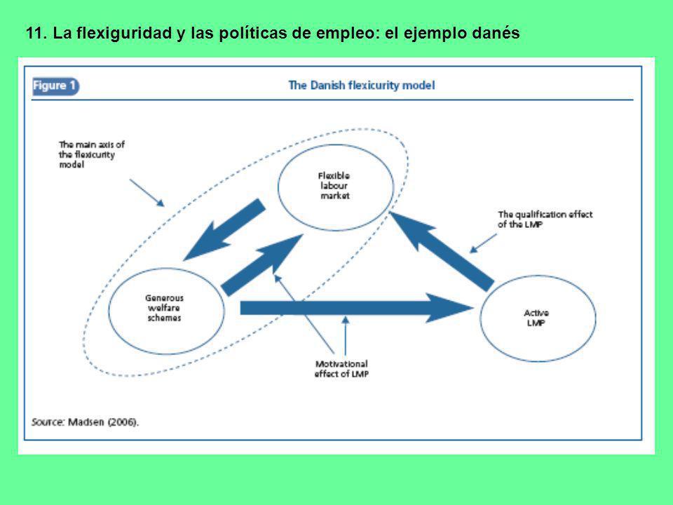 11. La flexiguridad y las políticas de empleo: el ejemplo danés -