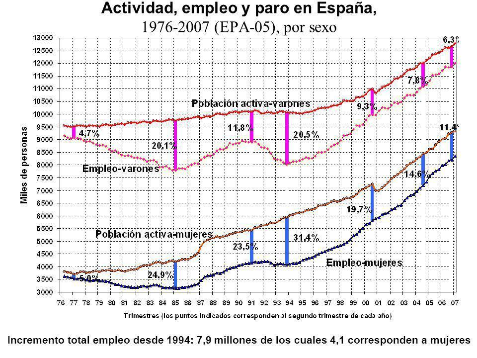 Actividad, empleo y paro en España, 1976-2007 (EPA-05), por sexo Incremento total empleo desde 1994: 7,9 millones de los cuales 4,1 corresponden a muj