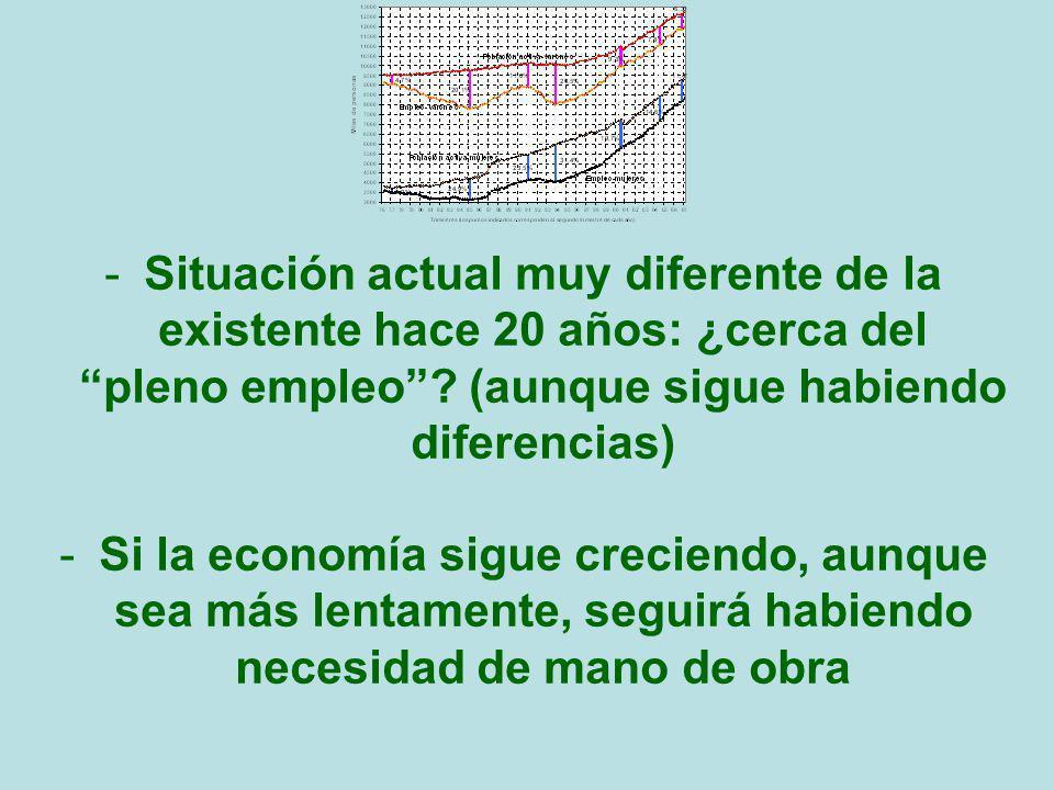 -Situación actual muy diferente de la existente hace 20 años: ¿cerca del pleno empleo? (aunque sigue habiendo diferencias) -Si la economía sigue creci