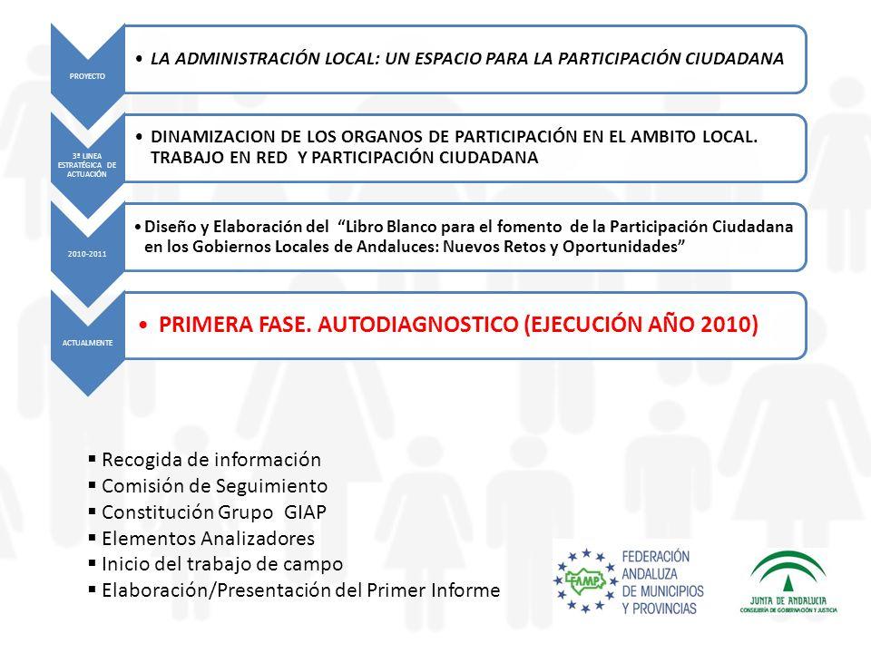 PROYECTO LA ADMINISTRACIÓN LOCAL: UN ESPACIO PARA LA PARTICIPACIÓN CIUDADANA 3ª LINEA ESTRATÉGICA DE ACTUACIÓN DINAMIZACION DE LOS ORGANOS DE PARTICIPACIÓN EN EL AMBITO LOCAL.