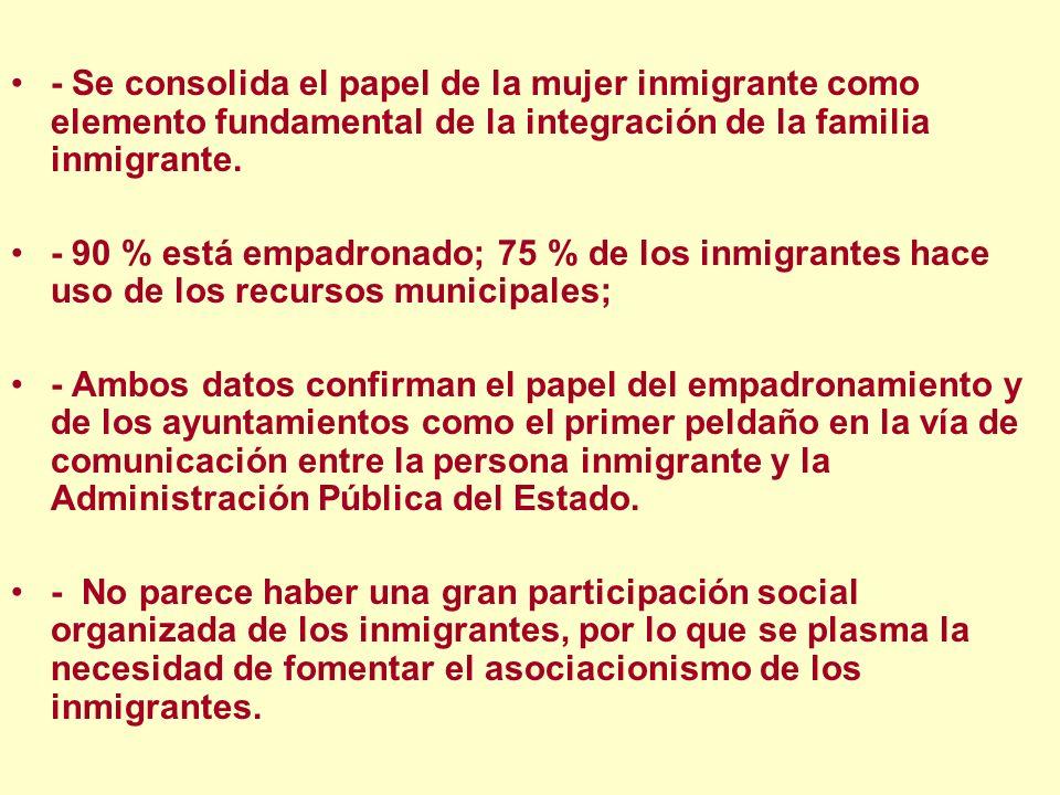 - Se consolida el papel de la mujer inmigrante como elemento fundamental de la integración de la familia inmigrante. - 90 % está empadronado; 75 % de