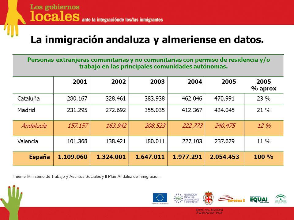 La inmigración andaluza y almeriense en datos. Personas extranjeras comunitarias y no comunitarias con permiso de residencia y/o trabajo en las princi