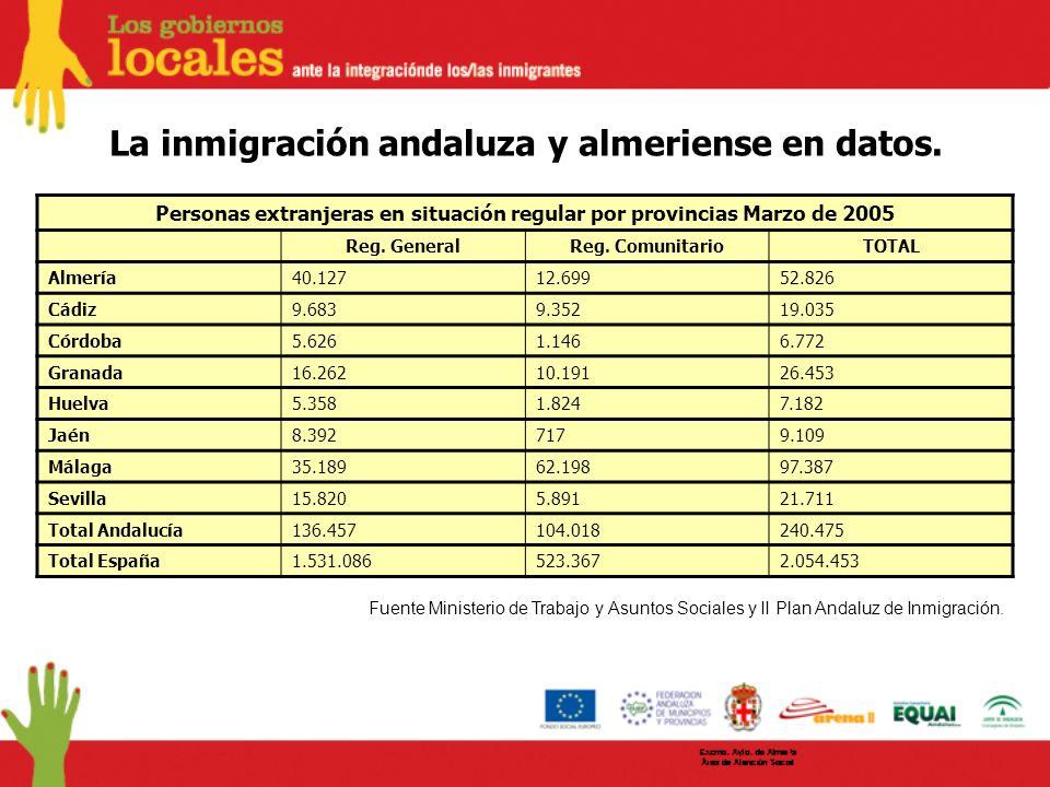 Personas extranjeras en situación regular por provincias Marzo de 2005 Reg. GeneralReg. ComunitarioTOTAL Almería40.12712.69952.826 Cádiz9.6839.35219.0