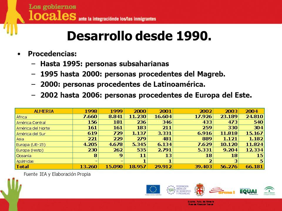 Desarrollo desde 1990. Procedencias: –Hasta 1995: personas subsaharianas –1995 hasta 2000: personas procedentes del Magreb. –2000: personas procedente