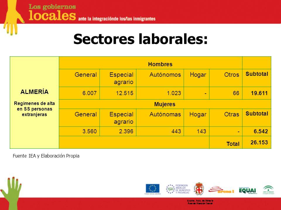 Sectores laborales: ALMERÍA Regímenes de alta en SS personas extranjeras Hombres GeneralEspecial agrario Autónomos Hogar Otros Subtotal 6.00712.5151.0