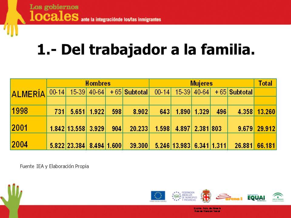 1.- Del trabajador a la familia. Fuente IEA y Elaboración Propia