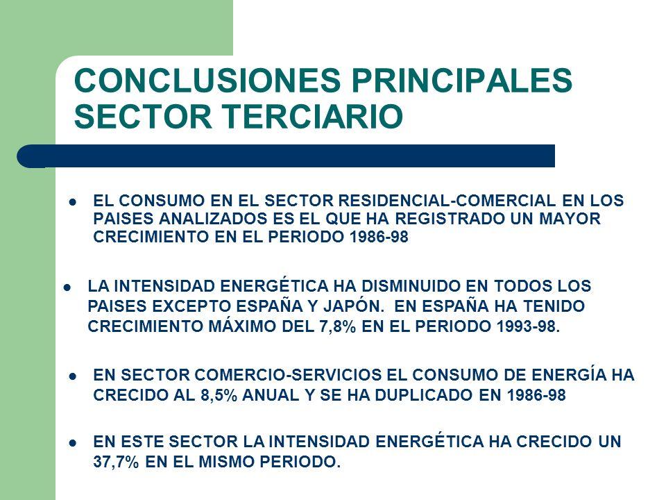 CONCLUSIONES PRINCIPALES SECTOR TERCIARIO EL CONSUMO EN EL SECTOR RESIDENCIAL-COMERCIAL EN LOS PAISES ANALIZADOS ES EL QUE HA REGISTRADO UN MAYOR CREC