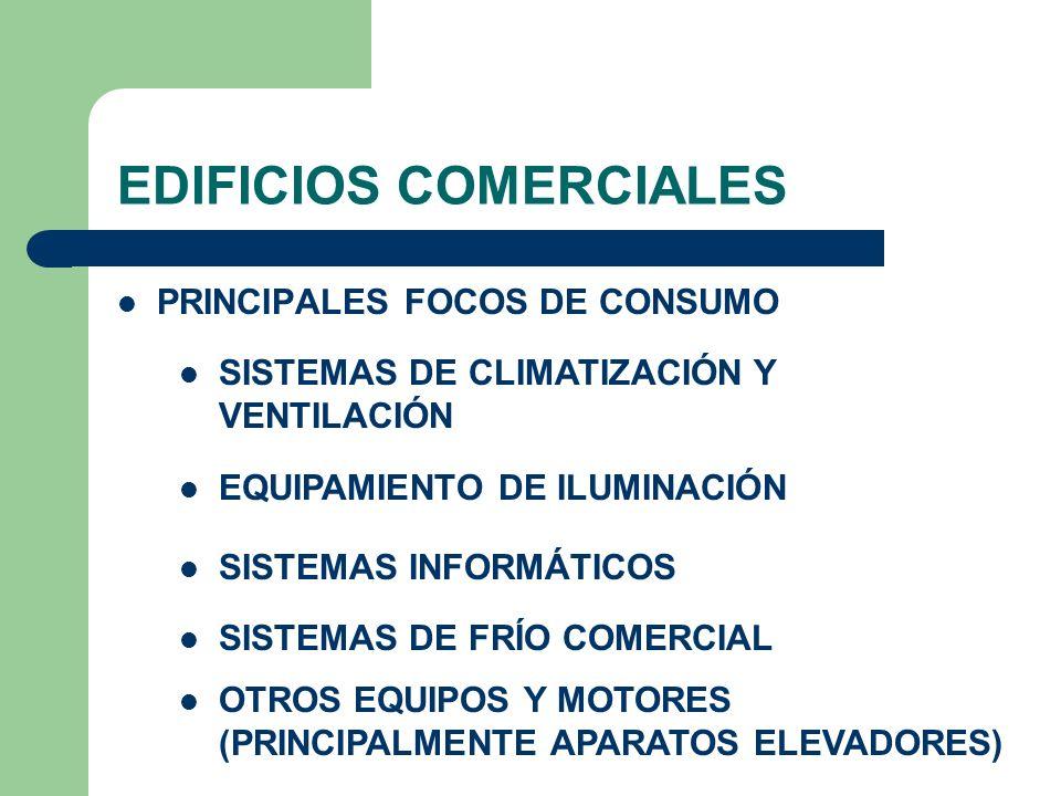 EDIFICIOS COMERCIALES PRINCIPALES FOCOS DE CONSUMO SISTEMAS DE CLIMATIZACIÓN Y VENTILACIÓN EQUIPAMIENTO DE ILUMINACIÓN SISTEMAS INFORMÁTICOS SISTEMAS