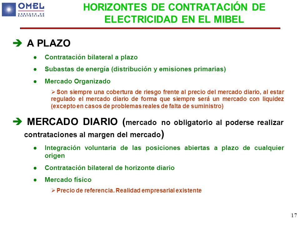 17 HORIZONTES DE CONTRATACIÓN DE ELECTRICIDAD EN EL MIBEL A PLAZO Contratación bilateral a plazo Subastas de energía (distribución y emisiones primari
