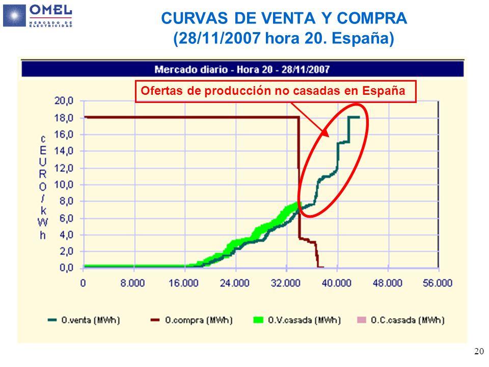 20 CURVAS DE VENTA Y COMPRA (28/11/2007 hora 20. España) Ofertas de producción no casadas en España