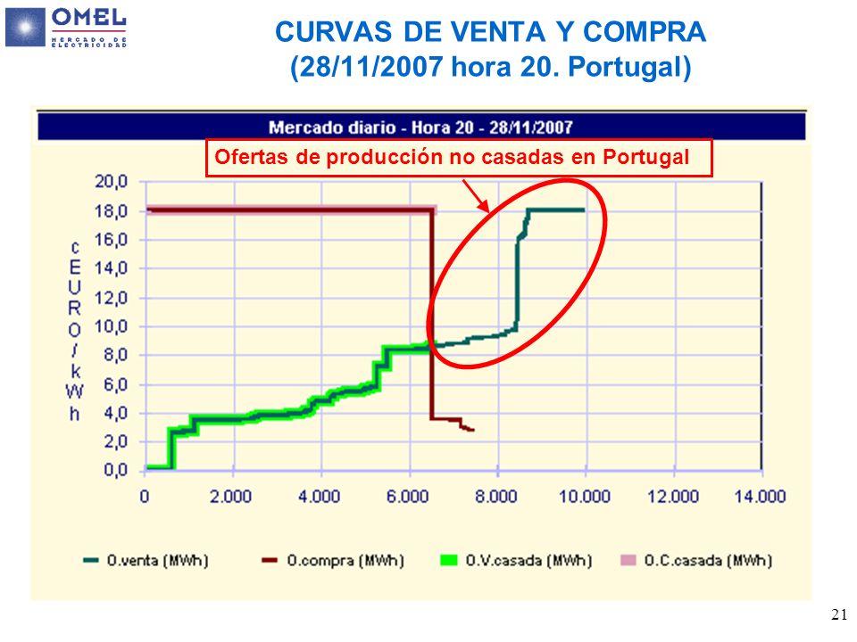 21 CURVAS DE VENTA Y COMPRA (28/11/2007 hora 20. Portugal) Ofertas de producción no casadas en Portugal