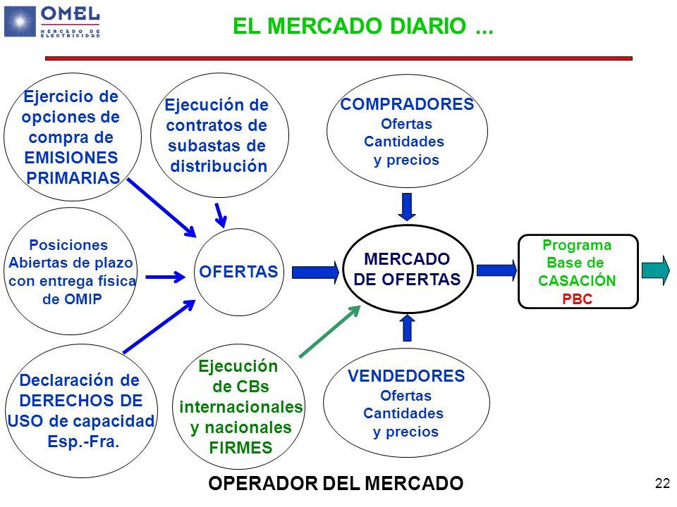 22 Programa Base de CASACIÓN PBC OPERADOR DEL MERCADO MERCADO DE OFERTAS COMPRADORES Ofertas Cantidades y precios VENDEDORES Ofertas Cantidades y prec