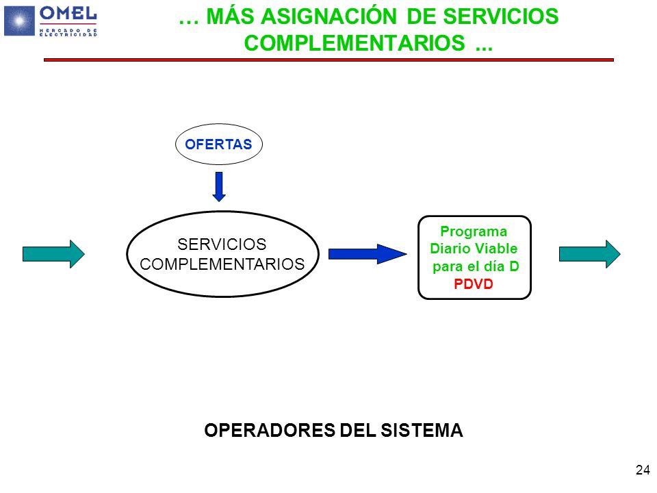 24 Programa Diario Viable para el día D PDVD OPERADORES DEL SISTEMA … MÁS ASIGNACIÓN DE SERVICIOS COMPLEMENTARIOS... OFERTAS SERVICIOS COMPLEMENTARIOS