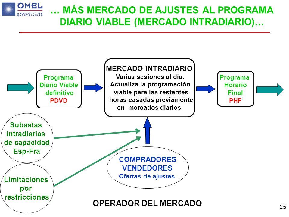 25 MERCADO INTRADIARIO Varias sesiones al día. Actualiza la programación viable para las restantes horas casadas previamente en mercados diarios Progr