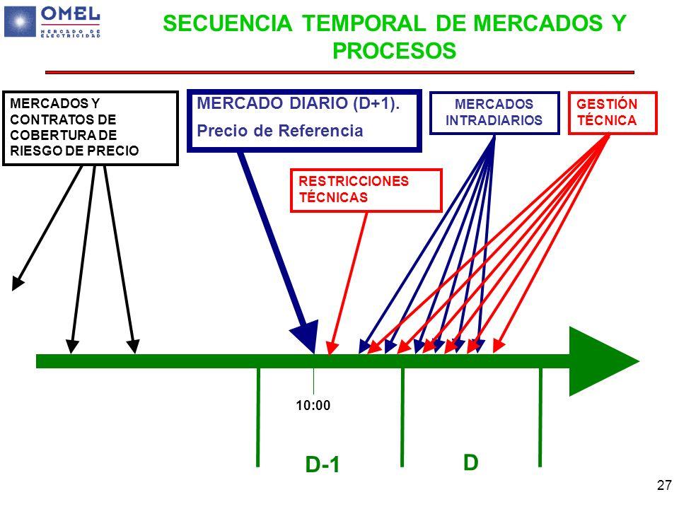 27 SECUENCIA TEMPORAL DE MERCADOS Y PROCESOS D-1 D MERCADOS Y CONTRATOS DE COBERTURA DE RIESGO DE PRECIO MERCADO DIARIO (D+1). Precio de Referencia ME