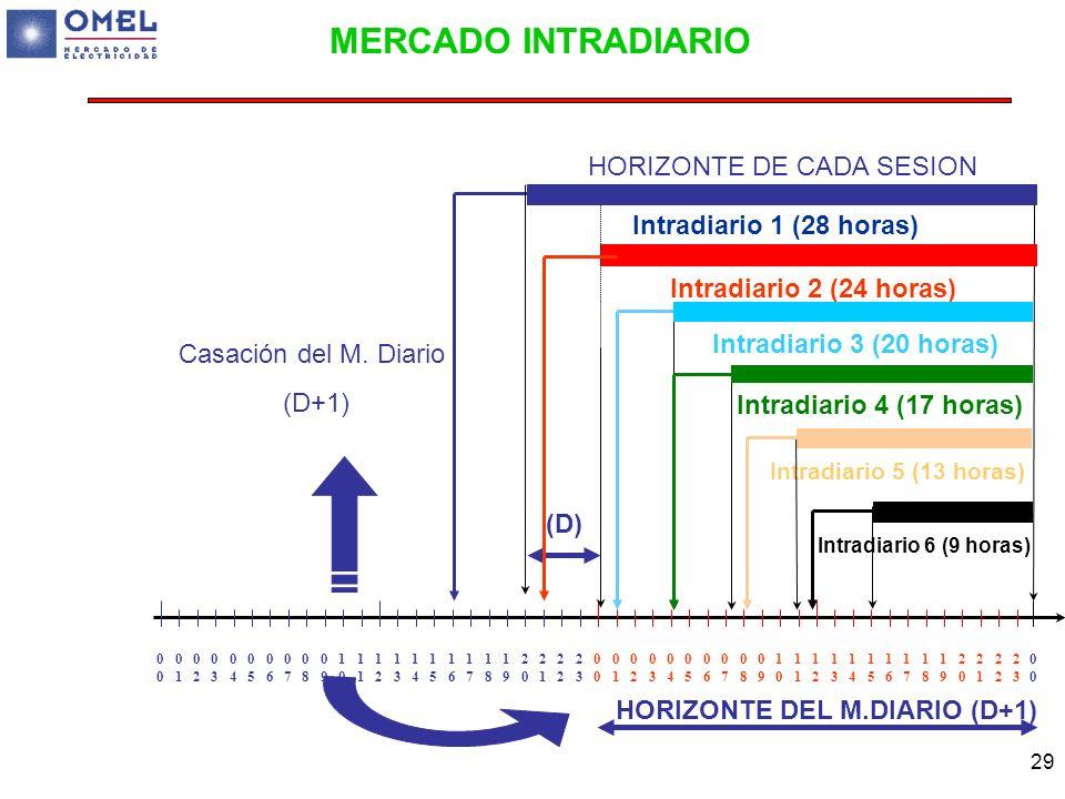 29 MERCADO INTRADIARIO Casación del M. Diario (D+1) HORIZONTE DEL M.DIARIO (D+1) (D) 0 0101 0202 0303 0404 0505 0606 0707 0808 0909 10101 1212 1313 14
