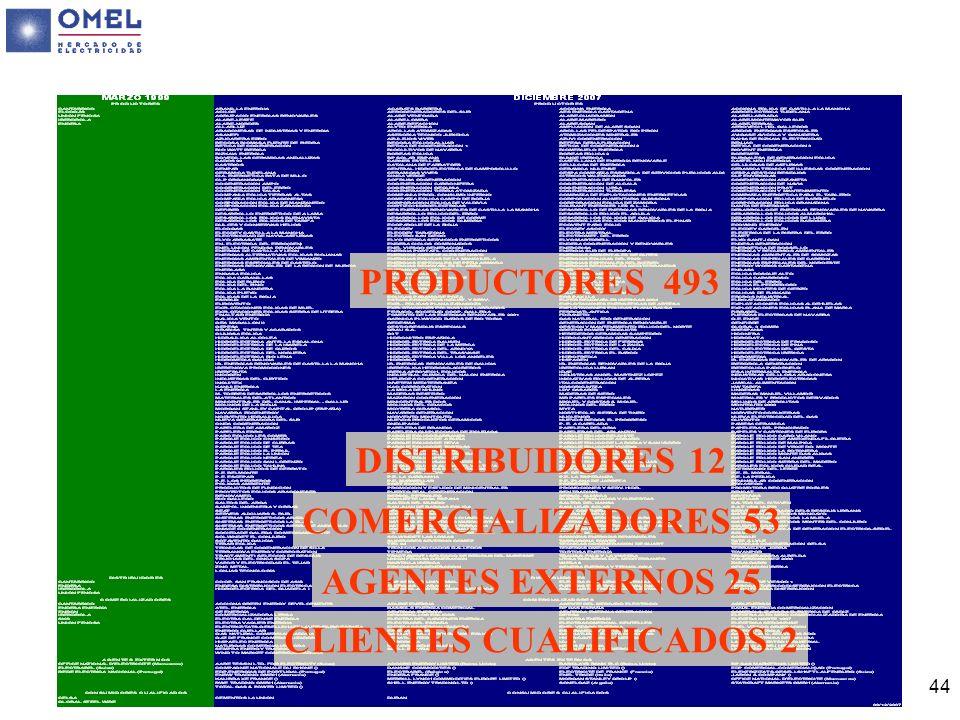 44 PRODUCTORES 493 DISTRIBUIDORES 12 COMERCIALIZADORES 53 AGENTES EXTERNOS 25 CLIENTES CUALIFICADOS 2