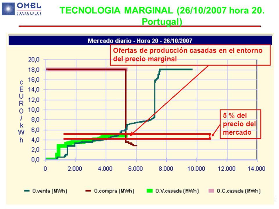 61 TECNOLOGIA MARGINAL (26/10/2007 hora 20. Portugal) Ofertas de producción casadas en el entorno del precio marginal 5 % del precio del mercado