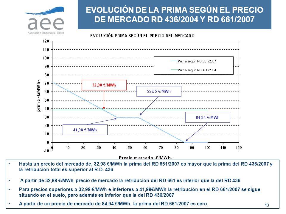 13 EVOLUCIÓN DE LA PRIMA SEGÚN EL PRECIO DE MERCADO RD 436/2004 Y RD 661/2007 Hasta un precio del mercado de, 32,98 /MWh la prima del RD 661/2007 es mayor que la prima del RD 436/2007 y la retribución total es superior al R.D.