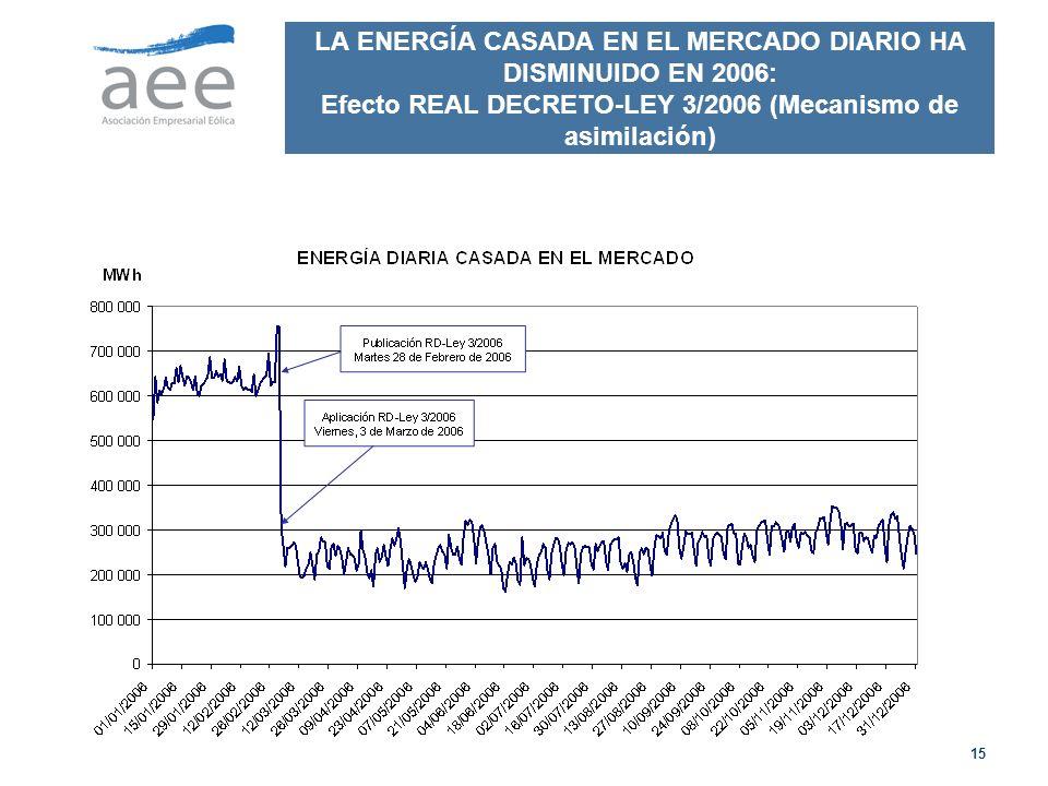 15 LA ENERGÍA CASADA EN EL MERCADO DIARIO HA DISMINUIDO EN 2006: Efecto REAL DECRETO-LEY 3/2006 (Mecanismo de asimilación)