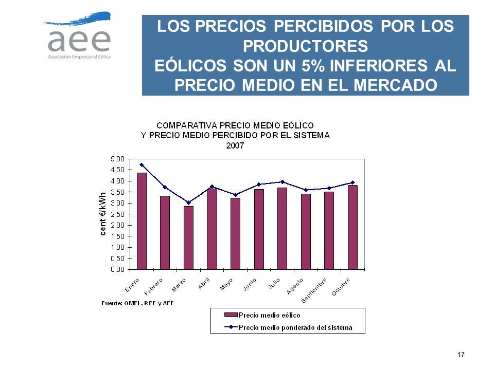 17 LOS PRECIOS PERCIBIDOS POR LOS PRODUCTORES EÓLICOS SON UN 5% INFERIORES AL PRECIO MEDIO EN EL MERCADO