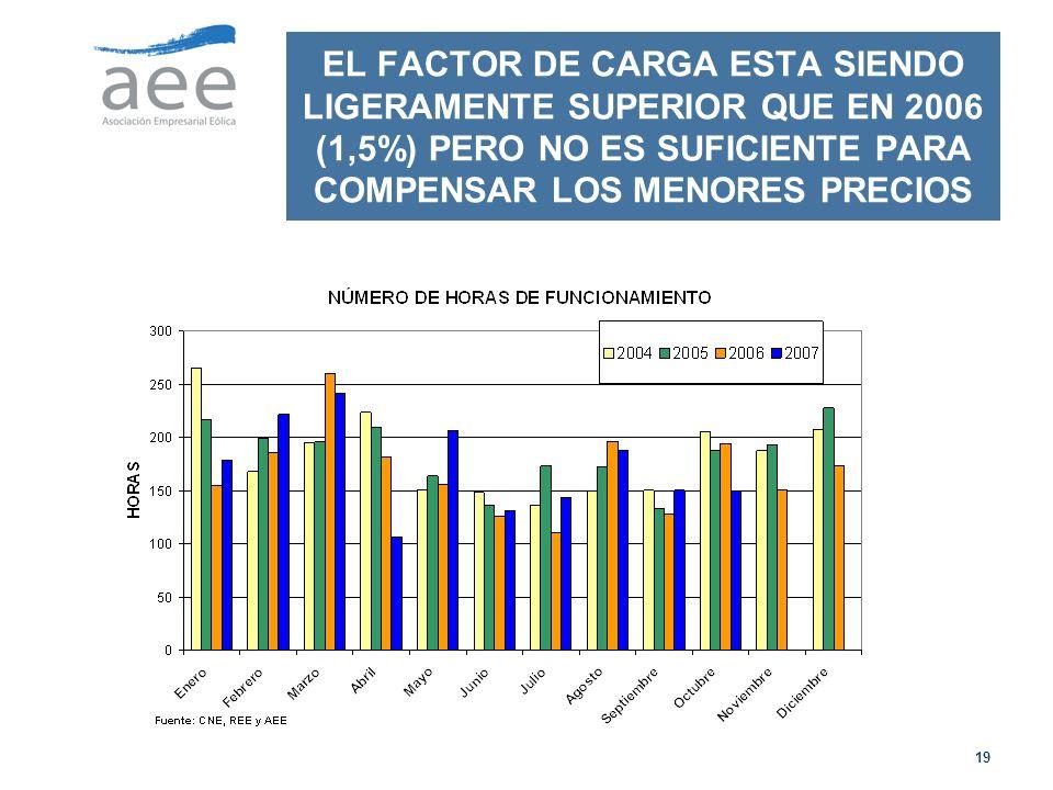 19 EL FACTOR DE CARGA ESTA SIENDO LIGERAMENTE SUPERIOR QUE EN 2006 (1,5%) PERO NO ES SUFICIENTE PARA COMPENSAR LOS MENORES PRECIOS
