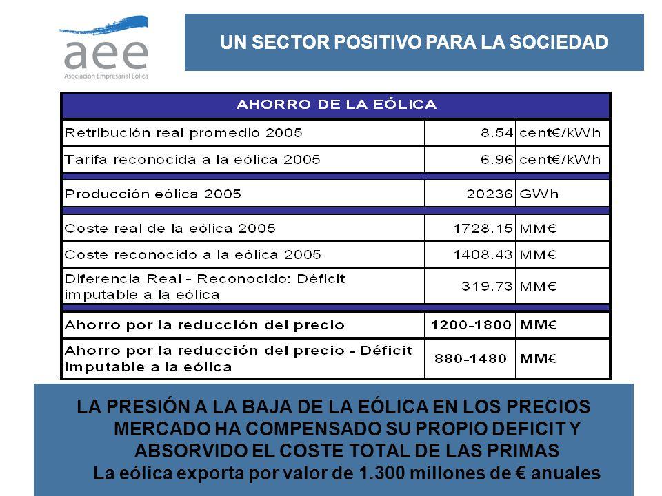 22 LA PRESIÓN A LA BAJA DE LA EÓLICA EN LOS PRECIOS MERCADO HA COMPENSADO SU PROPIO DEFICIT Y ABSORVIDO EL COSTE TOTAL DE LAS PRIMAS La eólica exporta por valor de 1.300 millones de anuales UN SECTOR POSITIVO PARA LA SOCIEDAD