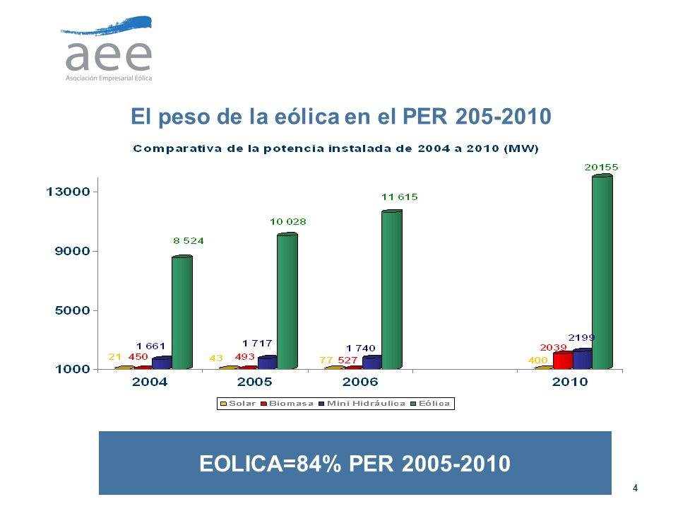 4 El peso de la eólica en el PER 205-2010 EOLICA=84% PER 2005-2010