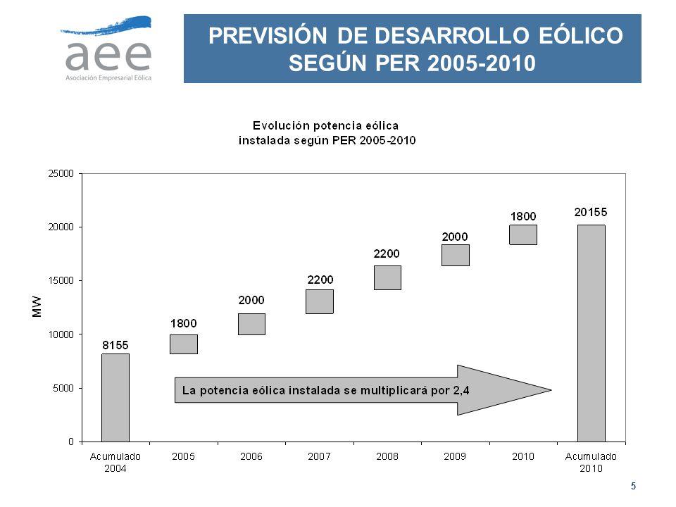 5 PREVISIÓN DE DESARROLLO EÓLICO SEGÚN PER 2005-2010