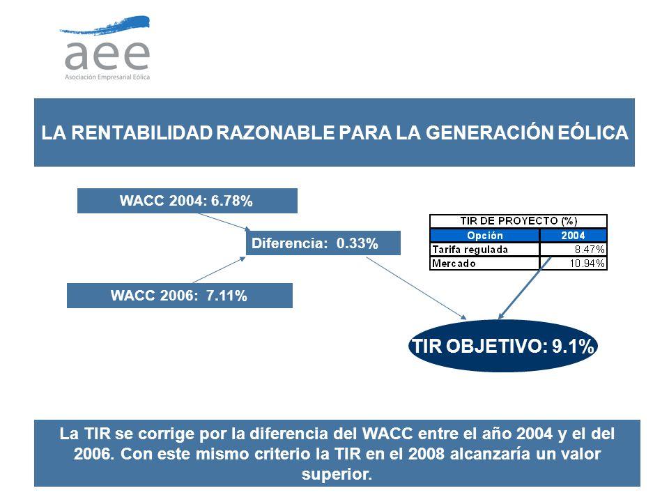 9 LA RENTABILIDAD RAZONABLE PARA LA GENERACIÓN EÓLICA La TIR se corrige por la diferencia del WACC entre el año 2004 y el del 2006.