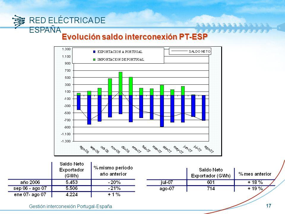 Gestión interconexión Portugal-España RED ELÉCTRICA DE ESPAÑA 17 Evolución saldo interconexión PT-ESP