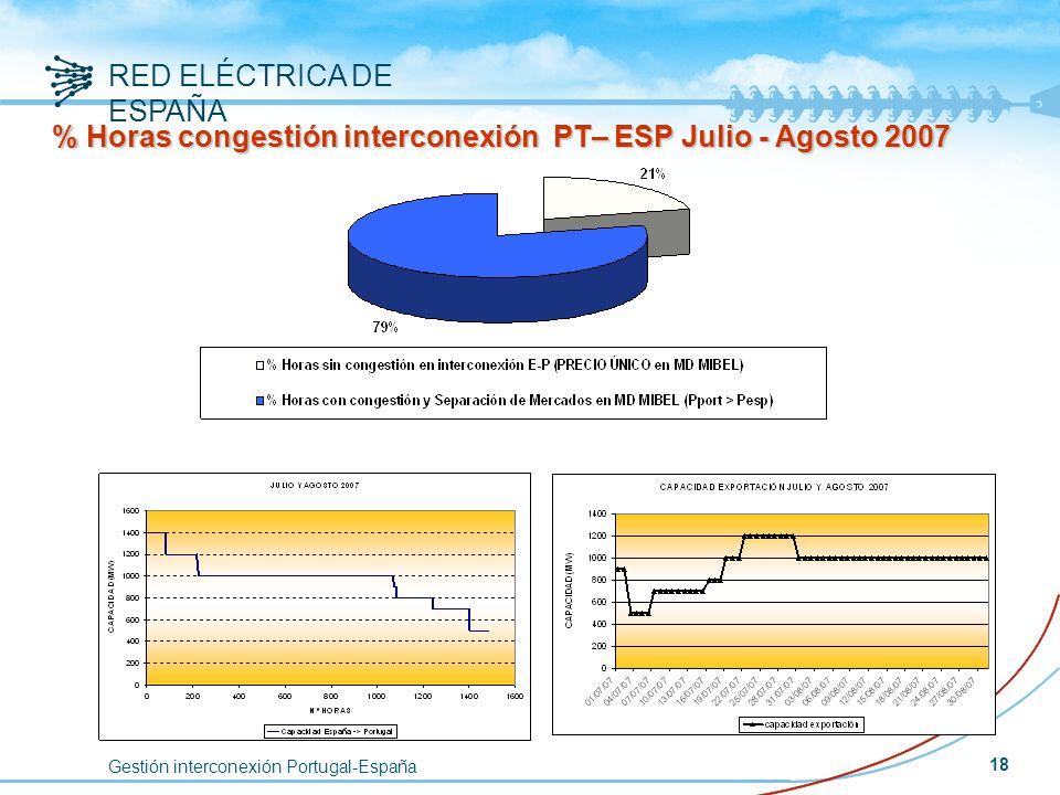 Gestión interconexión Portugal-España RED ELÉCTRICA DE ESPAÑA 18 % Horas congestión interconexión PT– ESP Julio - Agosto 2007