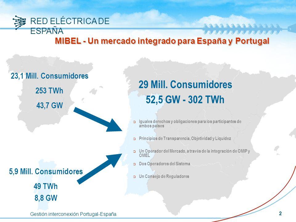 RED ELÉCTRICA DE ESPAÑA 2 5,9 Mill. Consumidores 49 TWh 8,8 GW 29 Mill. Consumidores 52,5 GW - 302 TWh 23,1 Mill. Consumidores 253 TWh 43,7 GW q Igual