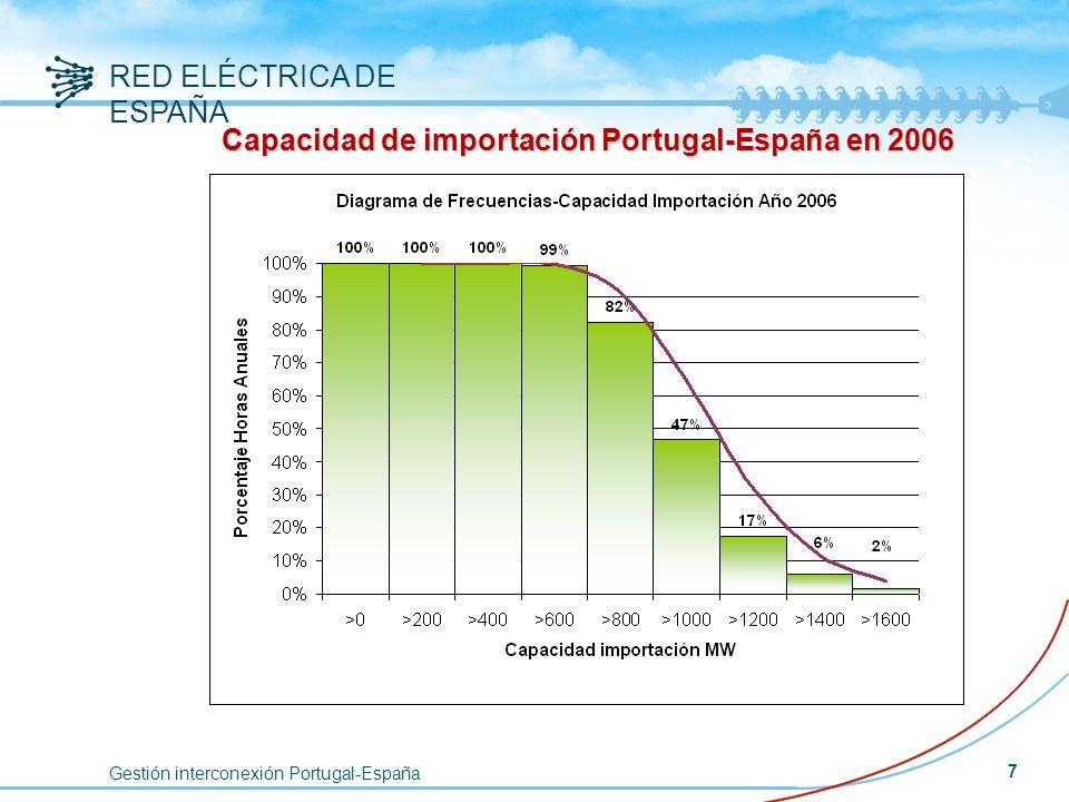 Gestión interconexión Portugal-España RED ELÉCTRICA DE ESPAÑA 7 Capacidad de importación Portugal-España en 2006