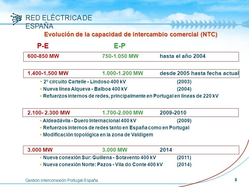 Gestión interconexión Portugal-España RED ELÉCTRICA DE ESPAÑA 8 Evolución de la capacidad de intercambio comercial (NTC) P-E E-P 600-850 MW750-1.050 M
