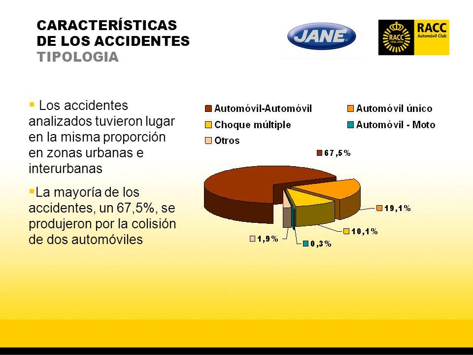 CARACTERÍSTICAS DE LOS ACCIDENTES TIPOLOGIA Los accidentes analizados tuvieron lugar en la misma proporción en zonas urbanas e interurbanas La mayoría de los accidentes, un 67,5%, se produjeron por la colisión de dos automóviles