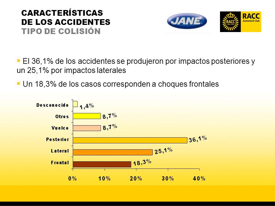 CARACTERÍSTICAS DE LOS ACCIDENTES TIPO DE COLISIÓN El 36,1% de los accidentes se produjeron por impactos posteriores y un 25,1% por impactos laterales Un 18,3% de los casos corresponden a choques frontales